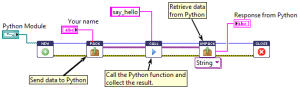 Python Integration Toolkit for LabVIEW | Enthought