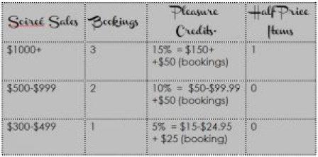 pleasure credit table