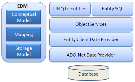 Entity Framework Architecture