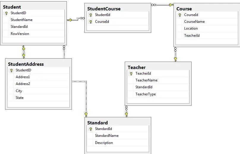 Tutorial Sample database design