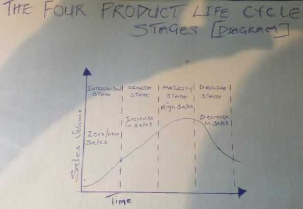 Product life cycle stages