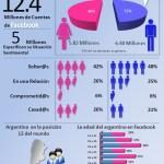 La red Facebook en Argentina