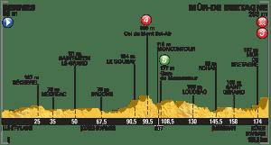tour 2015 perfil etapa 8 rennes