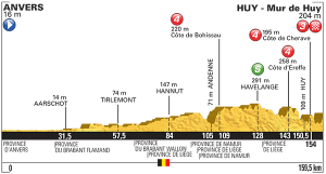 tour perfil etapa 3 Huy