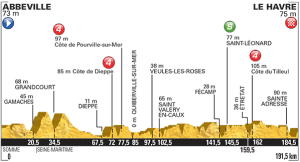 tour perfil etapa 6 Abbeville