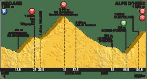 tour perfil etapa alpe dhuez