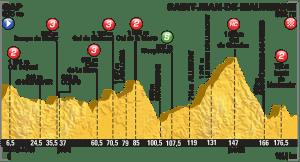 tour perfil etapa saint jean