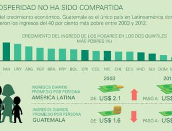 Los datos no mienten: La alarmante desigualdad de Guatemala