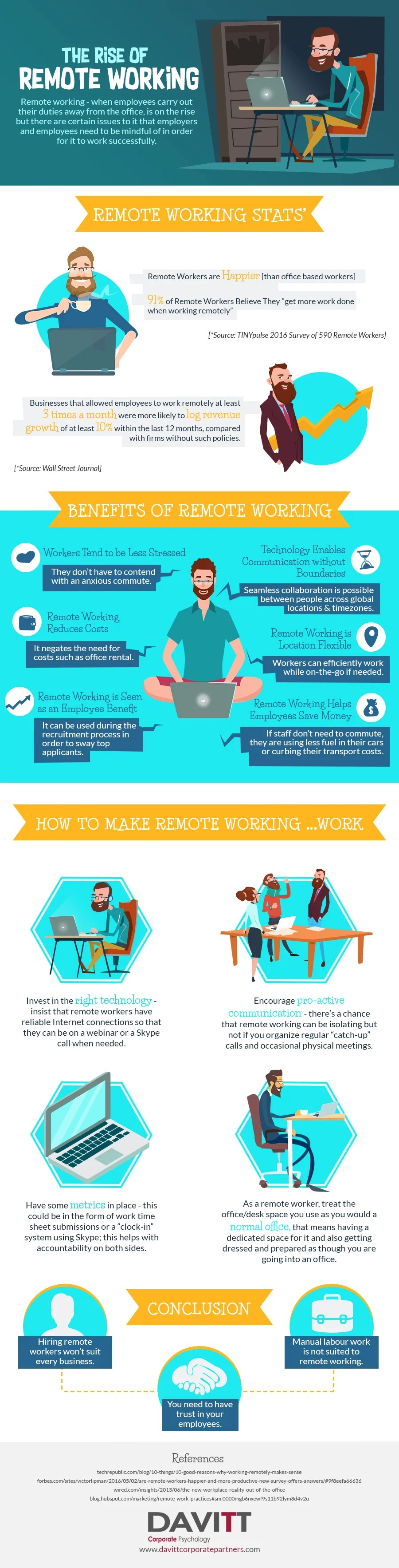 Infographic on remote working