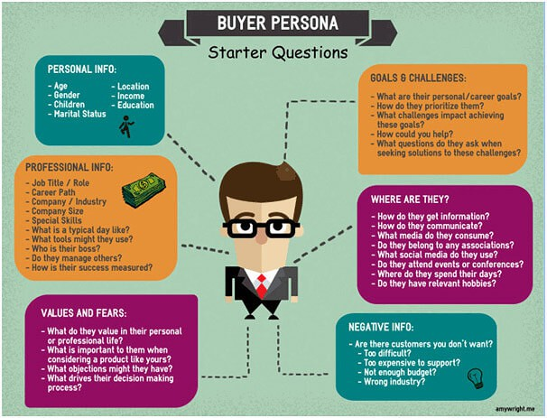Buyer persona for B2B marketing