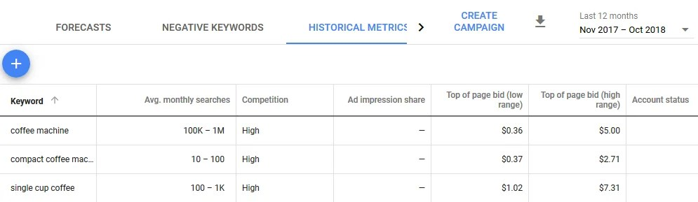 Historical metrics for finding new ecommerce product ideas