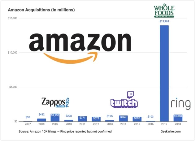 Companies acquired by Amazon, the amount and when it happened
