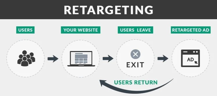 Using AI in e-commerce retargeting for shopping cart abandonment