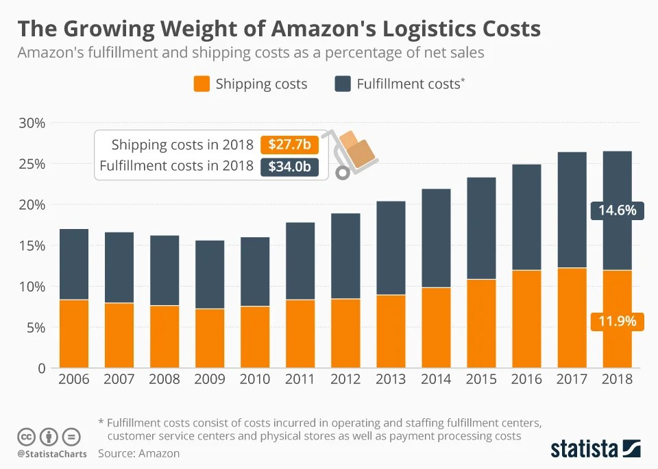 Order fulfillment stats and benefits in ecommerce
