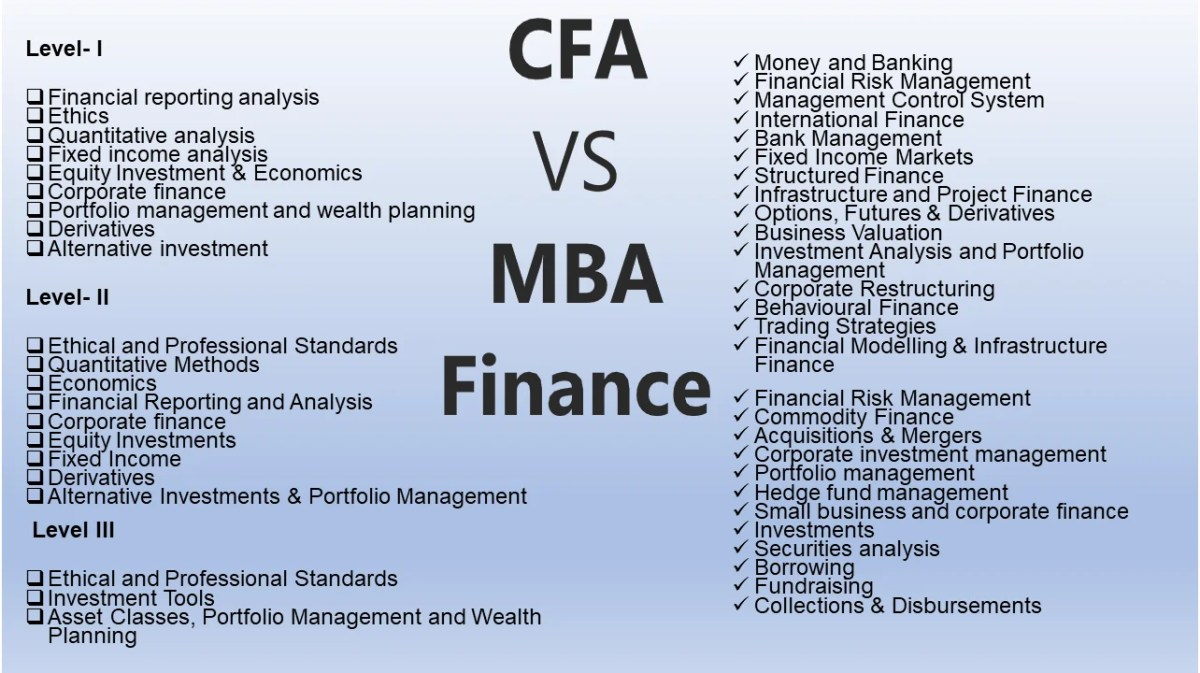 What is MBA Finance and Chartered Financial Analyst?