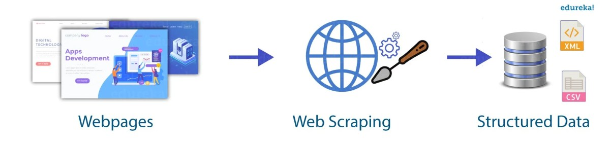 Web scraping robot with python