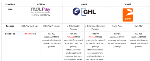 payment gateway fees Malaysia