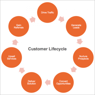 customer Value and customer lifecycle