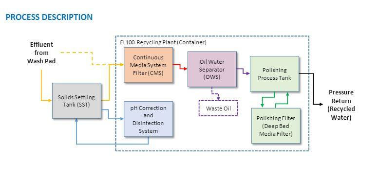 daf-washbay-water-treatment-process-description