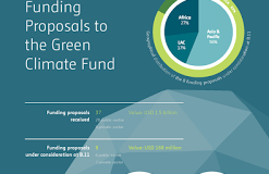 GCF Projects pipeline  Green Climate Fund publishes first funding proposals GCF Projects pipeline