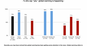 Mason  US presidential election: Global warming is happening, say voters Mason