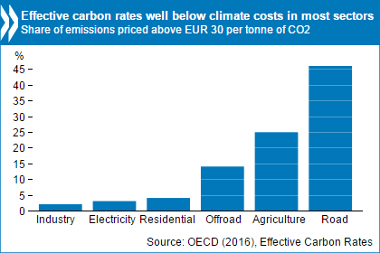 Current carbon prices are falling short of the levels needed to reduce greenhouse gas emissions