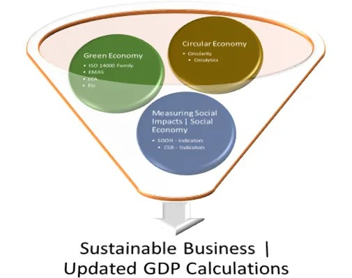 How to Green Your Business by Sector