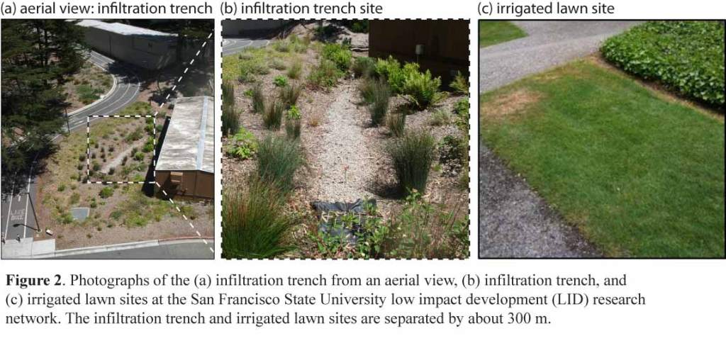 Three pictures the first depicts an aerial view of an infiltration trench, the second depicts an infiltration trench site, and the third depicts a irrigated green lawn