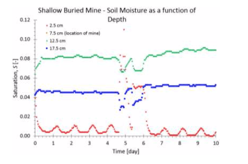 Shallow Buried Mine- Soil Moisture as a Function of Depth diagram