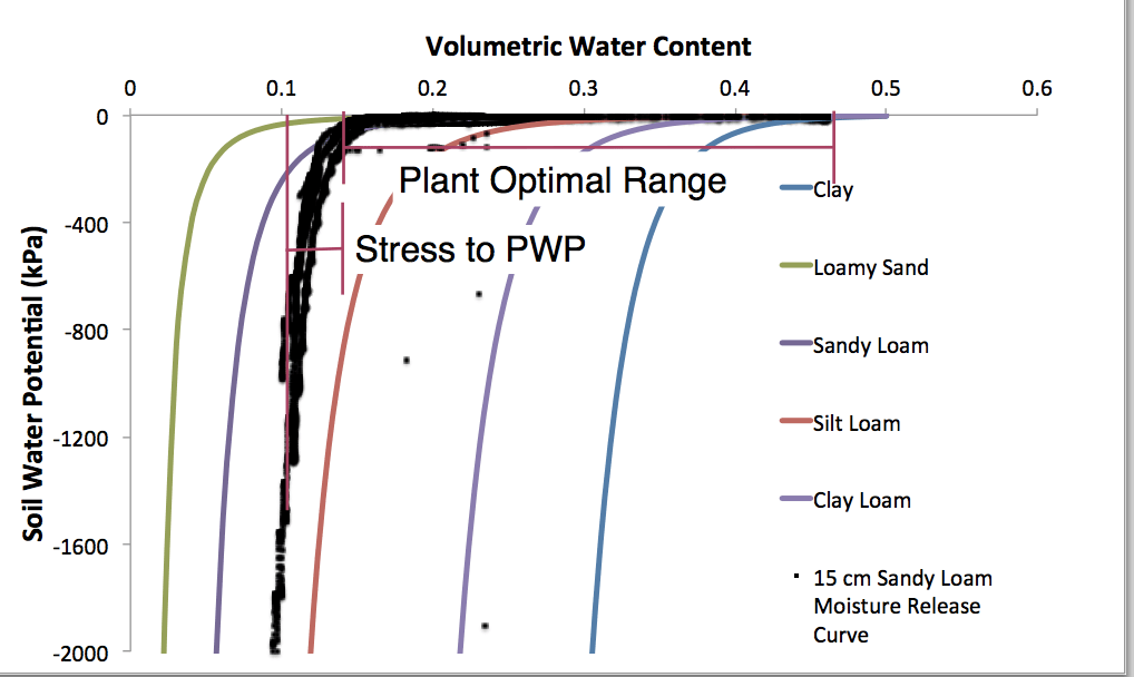 Soil water potential and volumetric water content diagram