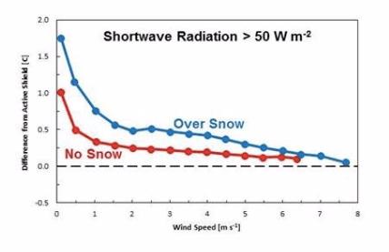 Shortwave Radiation > 50 W m-2 diagram