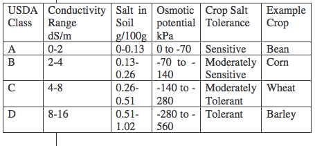 Salinity classes for soils chart
