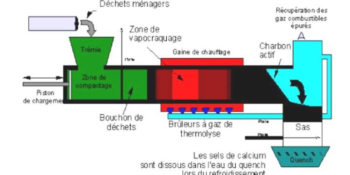 Lancement en 2013 des travaux d'une installation de traitement thermique de déchets ménagers à Mostaganem