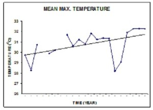 ANNUAL MEAN MAXIMUM TEMPERATURE IN OBAFEMI AWOLOWO UNIVERSITY, ILE-IFE, NIGERIA (1976-1996)