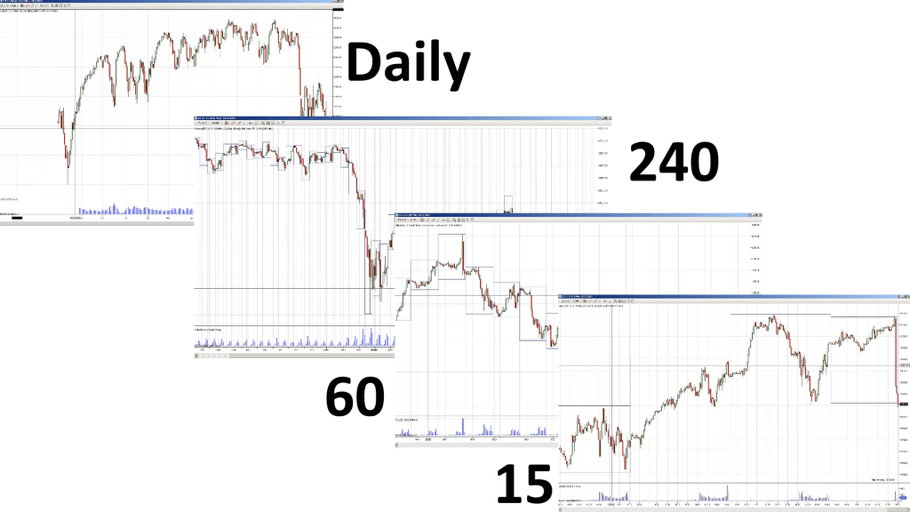 descending multiple time frame analysis charts