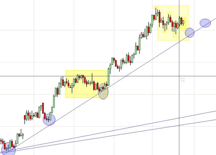 multi time frame confluence trading