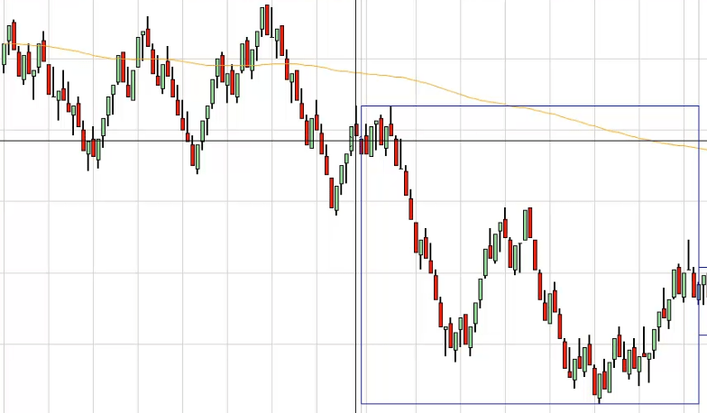 Short term trading with range charts enabled