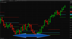 Short time frames have a lot of noise in the market