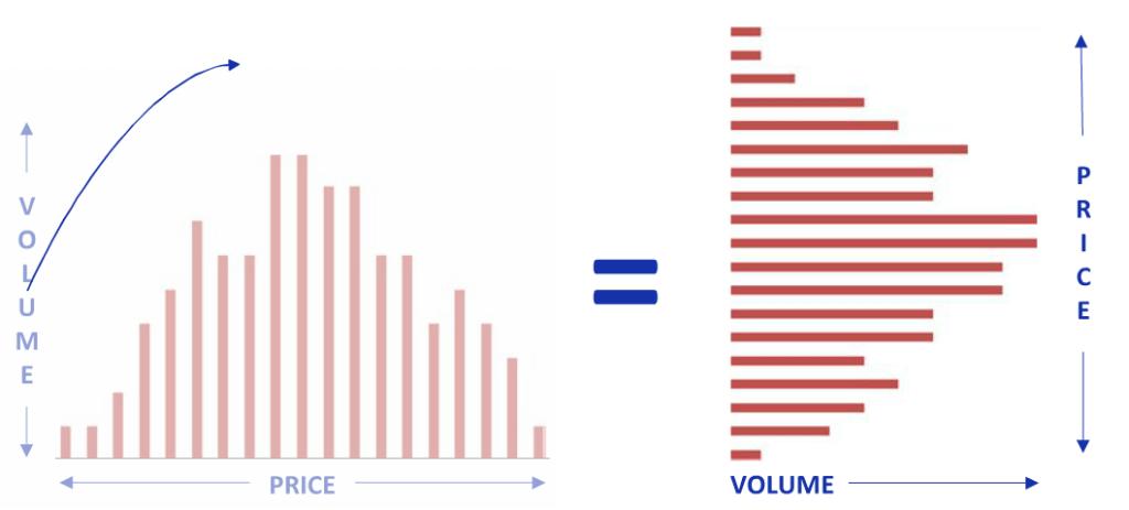 Market profile indicators volume at price