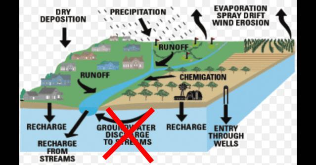 WOTUS ground water