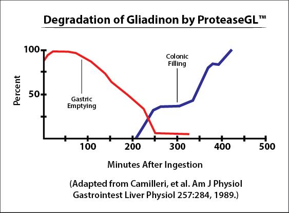 degradation chart