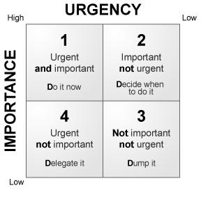 Time-Management-Quadrant