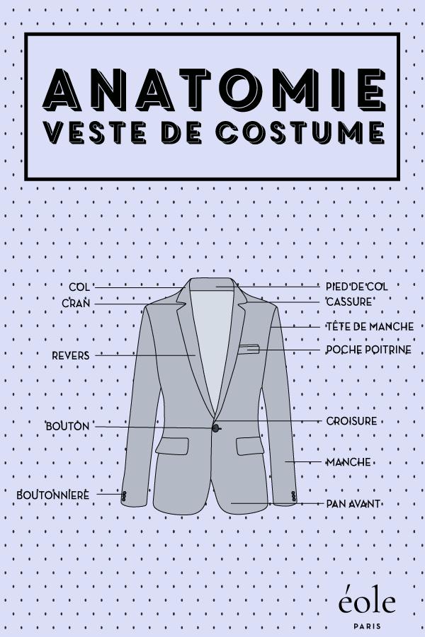 Anatomie Veste - EOLE PARIS P