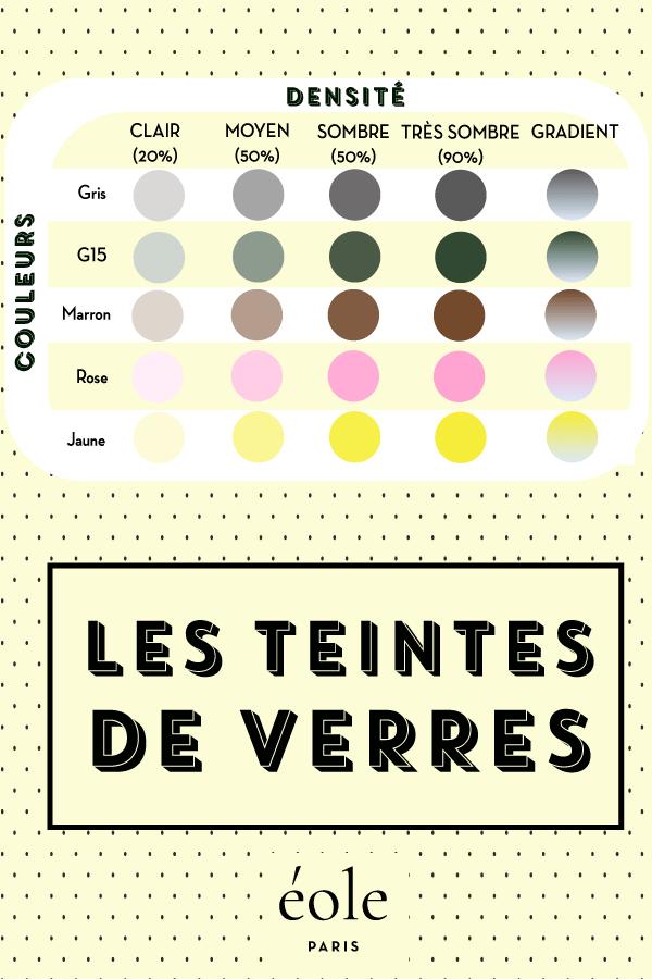 Les teintes de verres - EOLE PARIS