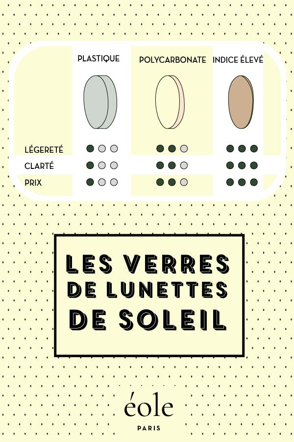 Les verres de lunettes de soleil - EOLE PARIS