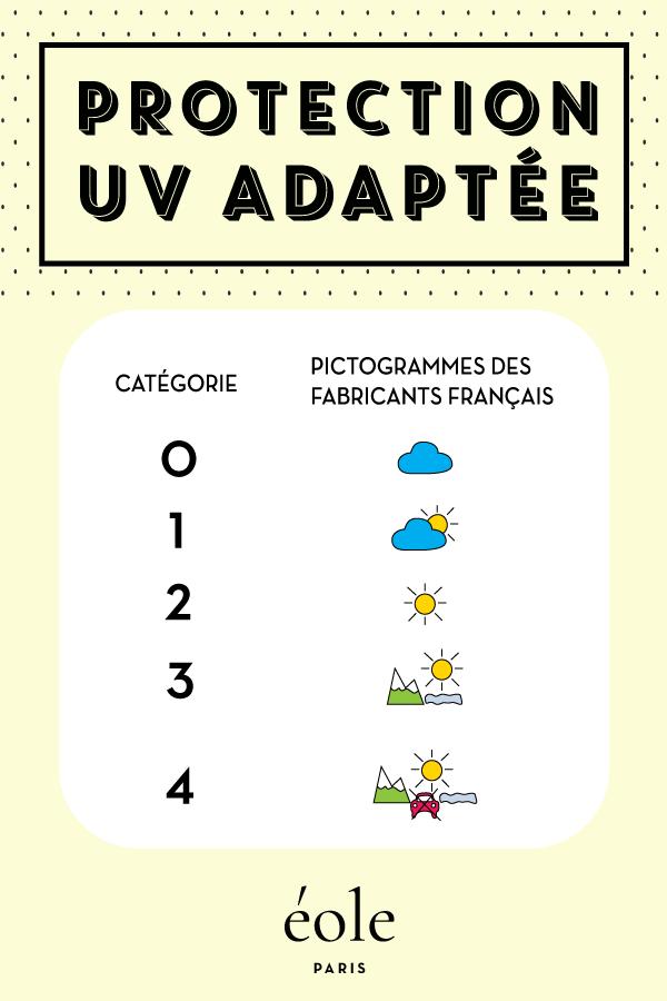 Protection UV adaptée - EOLE PARIS