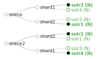 Graphe de collections