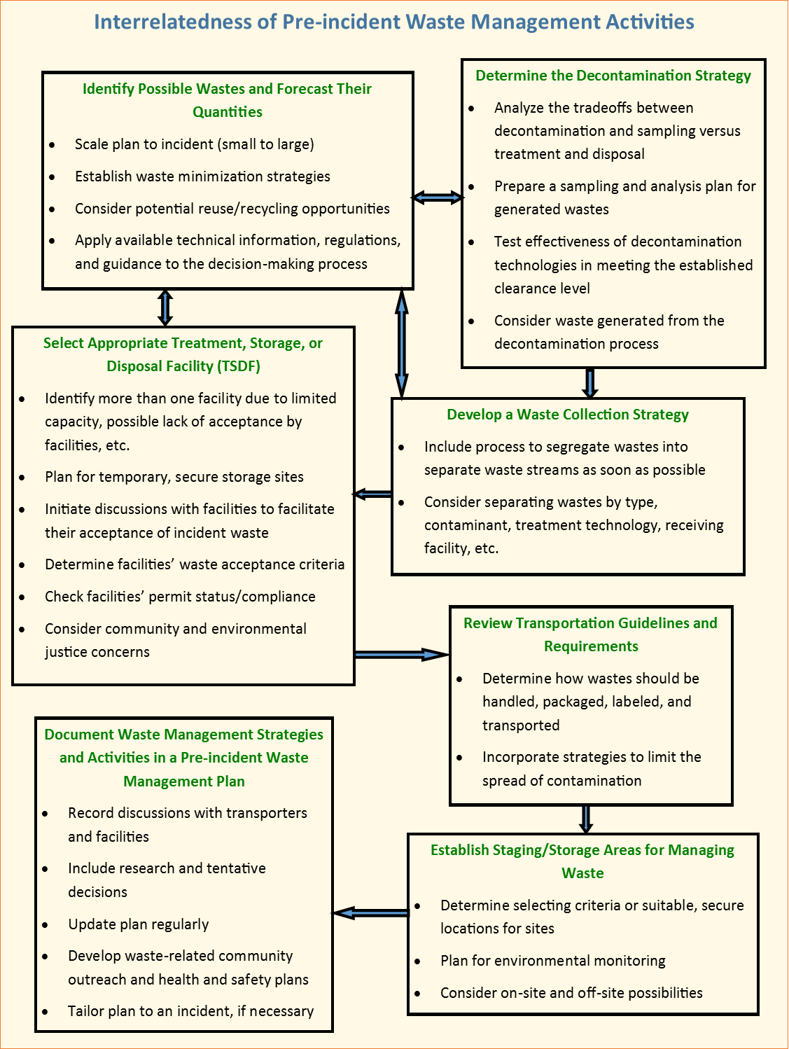 Hospital Policy And Procedure Examples