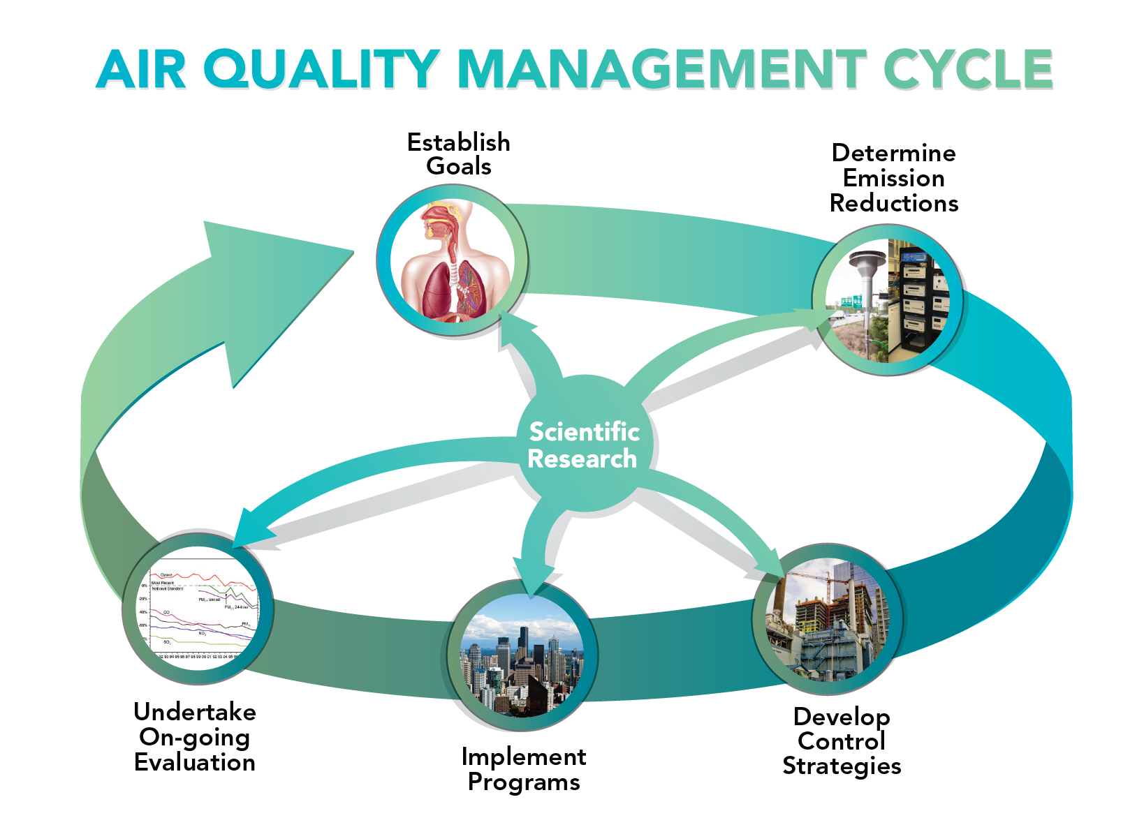 Air Quality Management Process Cycle