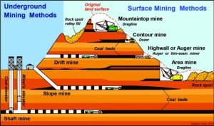 Basic Information about Surface Coal Mining in Appalachia